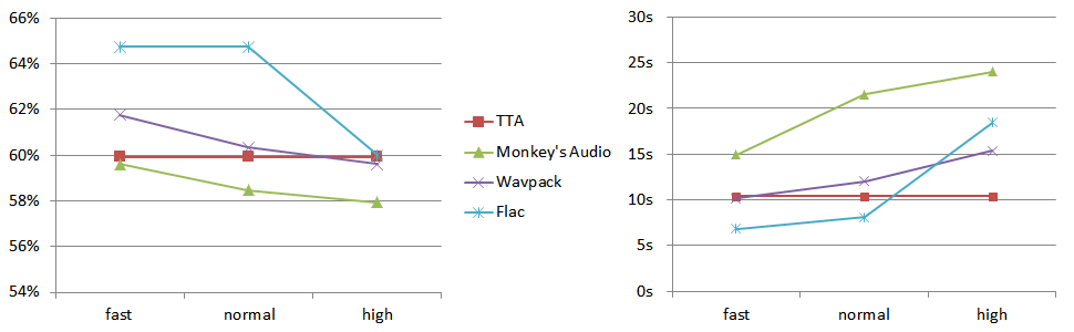 TTA Lossless Audio Codec - Codec Comparisons - Tau Projects